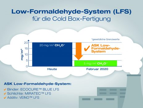 Low Formaldehyde – System (LFS) / (Foto: ASK Chemicals)
